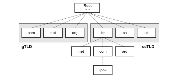 hierarquia do dns